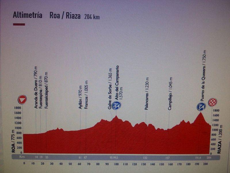 La Vuelta Ciclista en la Sierra Norte de Guadalajara (2/2)